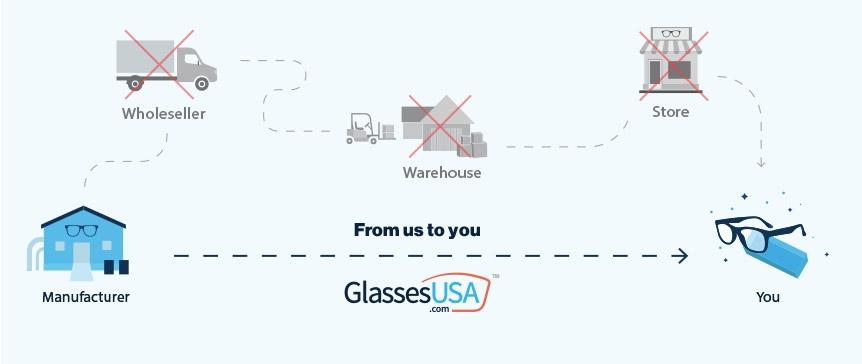 Save Hundreds of Dollars Shopping for Glasses Online