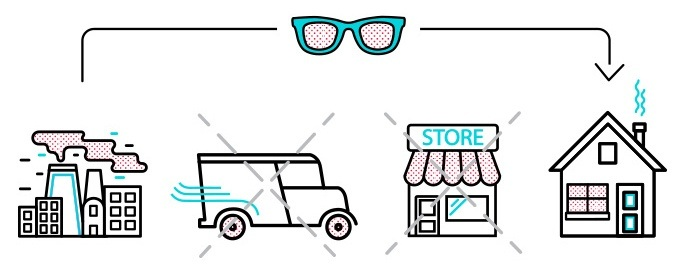 04c934afa322 Save Hundreds of Dollars Shopping for Glasses Online